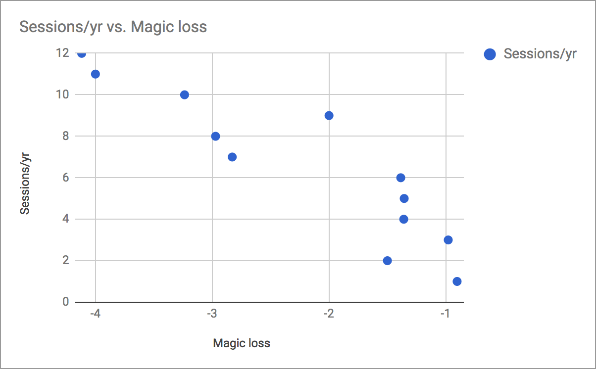 Magic Loss vs Frequency